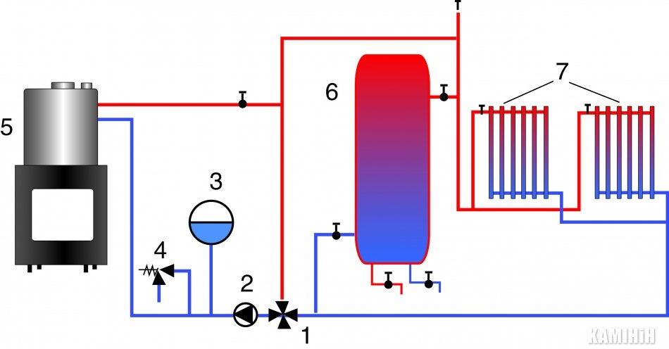 fireplace water heat exchanger. Kaminy with a water circuit  is complex system which allows the use of fireplaces konturomkaminnuyu furnace as primary heat source for Technological features heating fireplace